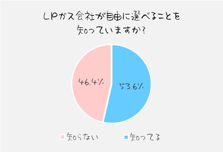 円グラフでどうぞ